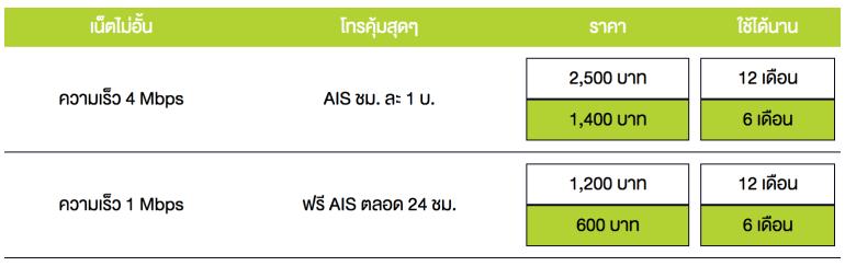 อัพเกรดห้องนั่งเล่นให้สมาร์ทกว่าเดิม แค่เติม Google Chromecast เทคโนโลยีจากกูเกิ้ล 30 - AIS (เอไอเอส)
