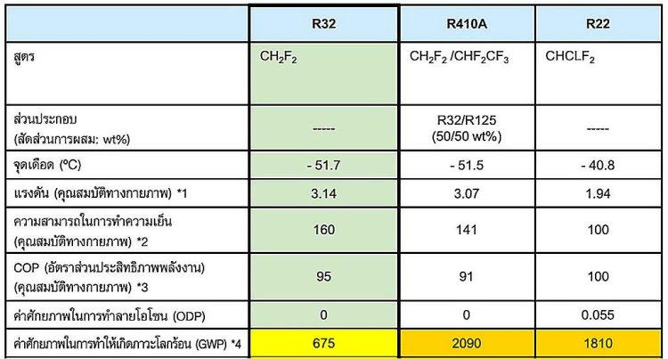 r32 globalwarmin 750x403 14 วิธีติดแอร์บ้านให้เย็นเต็มๆ และประหยัดค่าไฟเมื่อเจออากาศร้อนแบบเมืองไทย