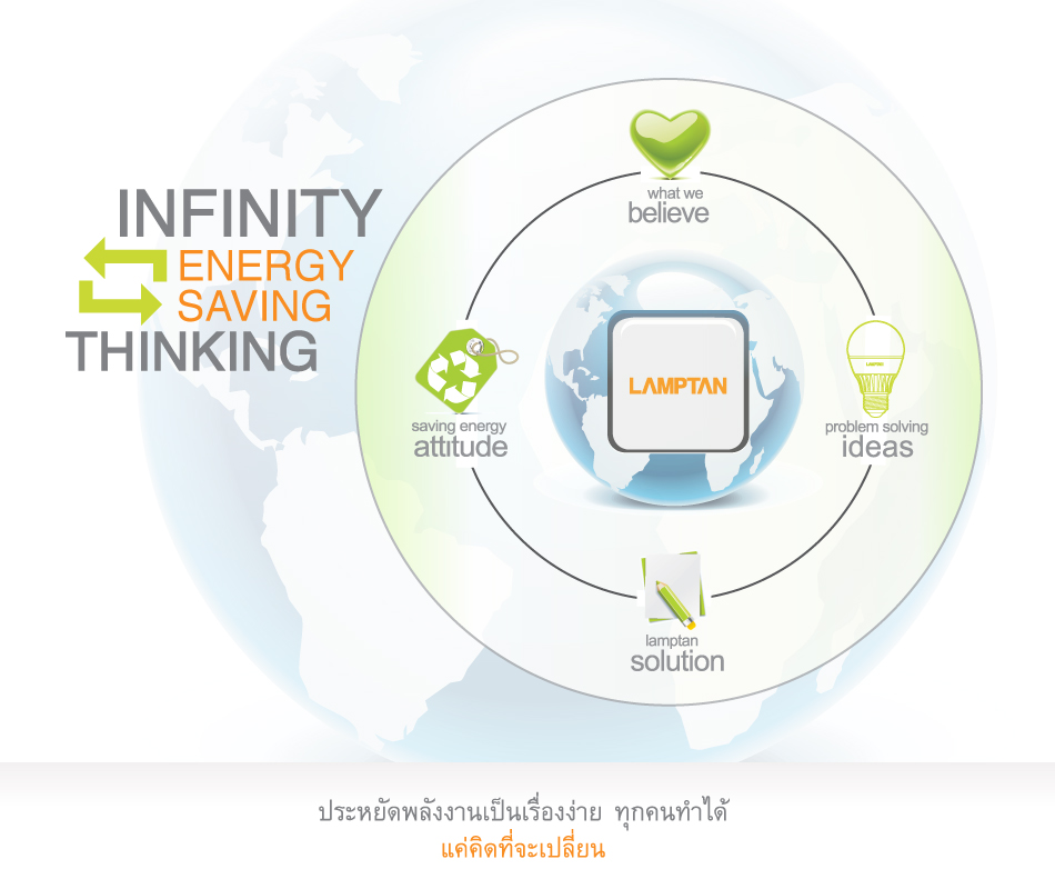Lamptan About Thai1 ทดสอบ 6 หลอดไฟอัจฉริยะของ LAMPTAN ว่าจะดีเหมือนในโฆษณาพี่เผือกรึเปล่า?