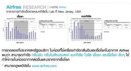การวิจัย e1509865885655 Airfree Tulip เครื่องฟอกอากาศที่ไม่มีแผ่นกรอง ไม่มีพัดลม และไม่ต้องดูแล ทำงานได้ยังไง?