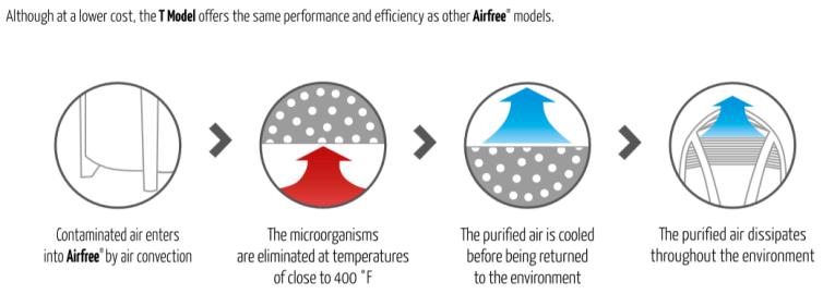 process Airfree Tulip เครื่องฟอกอากาศที่ไม่มีแผ่นกรอง ไม่มีพัดลม และไม่ต้องดูแล ทำงานได้ยังไง?