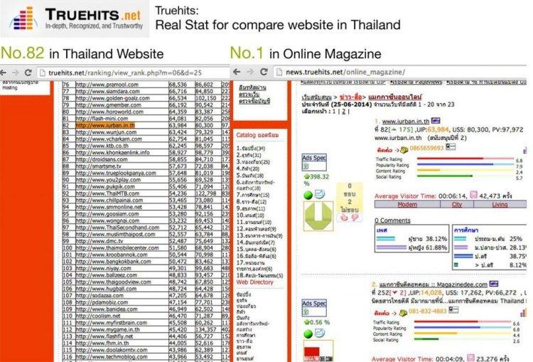 iurban top100 thaiwebsite 750x509 เรื่องราวเกี่ยวกับ iURBAN
