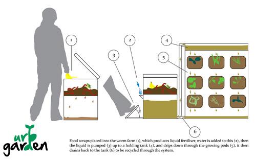 xcalluaud urbgarden5 1 สวนผักแนวตั้งในคอนโด