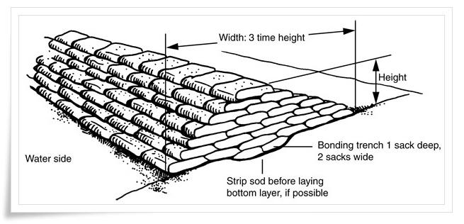 การกั้นน้ำไม่ให้เข้าบ้าน แบบถุงทรายและฟิวเจอร์บอร์ด 13 -
