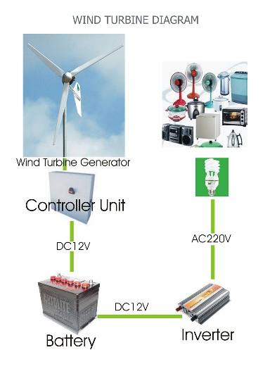 WINDXPLUS กังหันลมผลิตพลังงานไฟฟ้า..ฝีมือคนไทย 15 - windxplus