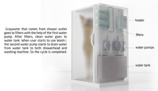 25550923 172009 ห้องอาบน้ำ ที่เป็่นเครื่องซักผ้าไปด้วย...ประหยัดทรัพยากรน้ำเพื่อโลกในอนาคต