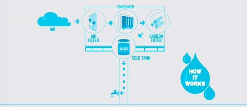 25560227 153719 ป้ายโฆษณาผลิตน้ำดื่มสะอาดจากอากาศ..ครั้งแรกในโลก