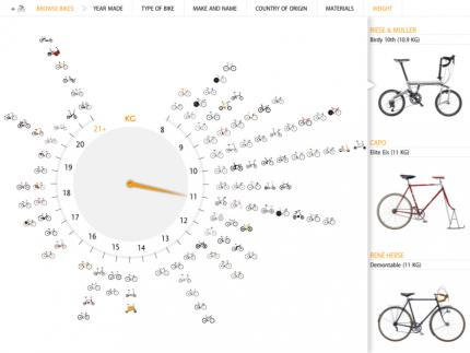 Cyclepedia Cyclepedia Application แอพพลิเคชั่นสำหรับคนรักจักรยาน