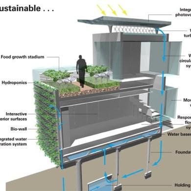 The Future Living House..บ้านในปี2050 จะเปลี่ยนไปอย่างไร 22 - eco-design