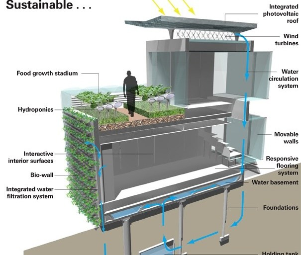The Future Living House..บ้านในปี2050 จะเปลี่ยนไปอย่างไร 14 - eco-living