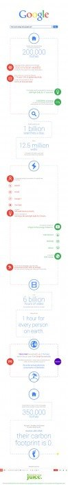 wpid google energy use infographic 2 รู้หรือไม่..Google ใช้พลังงานมากเท่าไร?