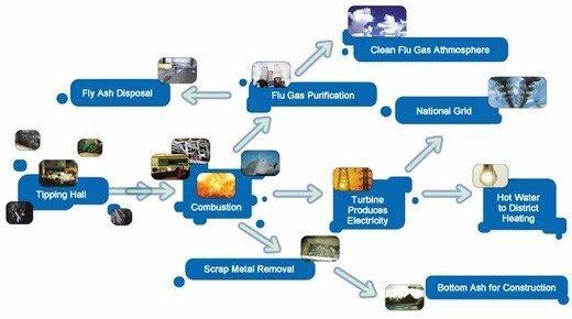 สวีเดนขยะหมดจนต้องนำเข้า 800,000 ตัน เพื่อใช้ในการผลิตกระแสไฟฟ้า 17 - 100 Share+