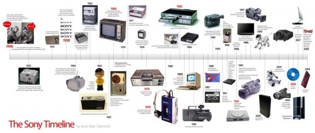 The Sony Timeline by Jesús Díaz - Gizmodo