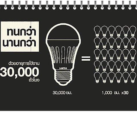 ทดสอบ 6 หลอดไฟอัจฉริยะของ LAMPTAN ว่าจะดีเหมือนในโฆษณาพี่เผือกรึเปล่า? 15 - Highlight