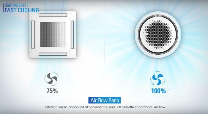 แอร์ Samsung 360 Cassette ดีไซน์นวัตกรรมใหม่ แอร์ฝังเพดานทรงกลมตัวแรกของโลก เย็นทั่ว-หัวไม่หนาว 22 - Premium