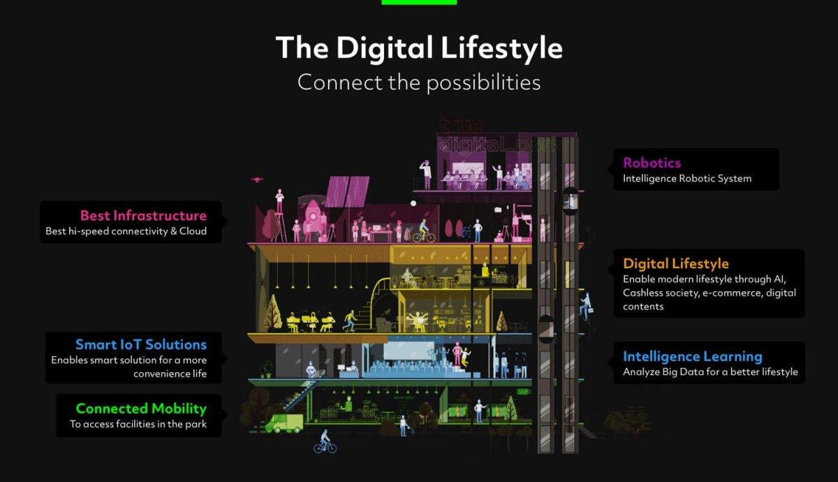 ทรู ดิจิทัล พาร์ค...Global Destination ของคนดิจิทัลแห่งแรกในไทย ใหญ่ที่สุดในเอเชียตะวันออกเฉียงใต้ พร้อมเปิดให้สัมผัส Digital Lifestyle ปลายปีนี้! 14 - True