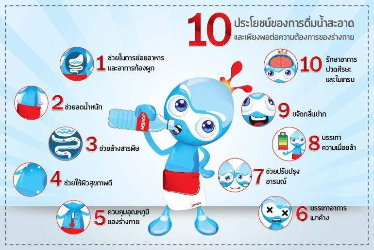 10 ประโยชน์ของการดื่มน้ำสะอาด และเพียงพอต่อความต้องการของร่างกาย 13 -