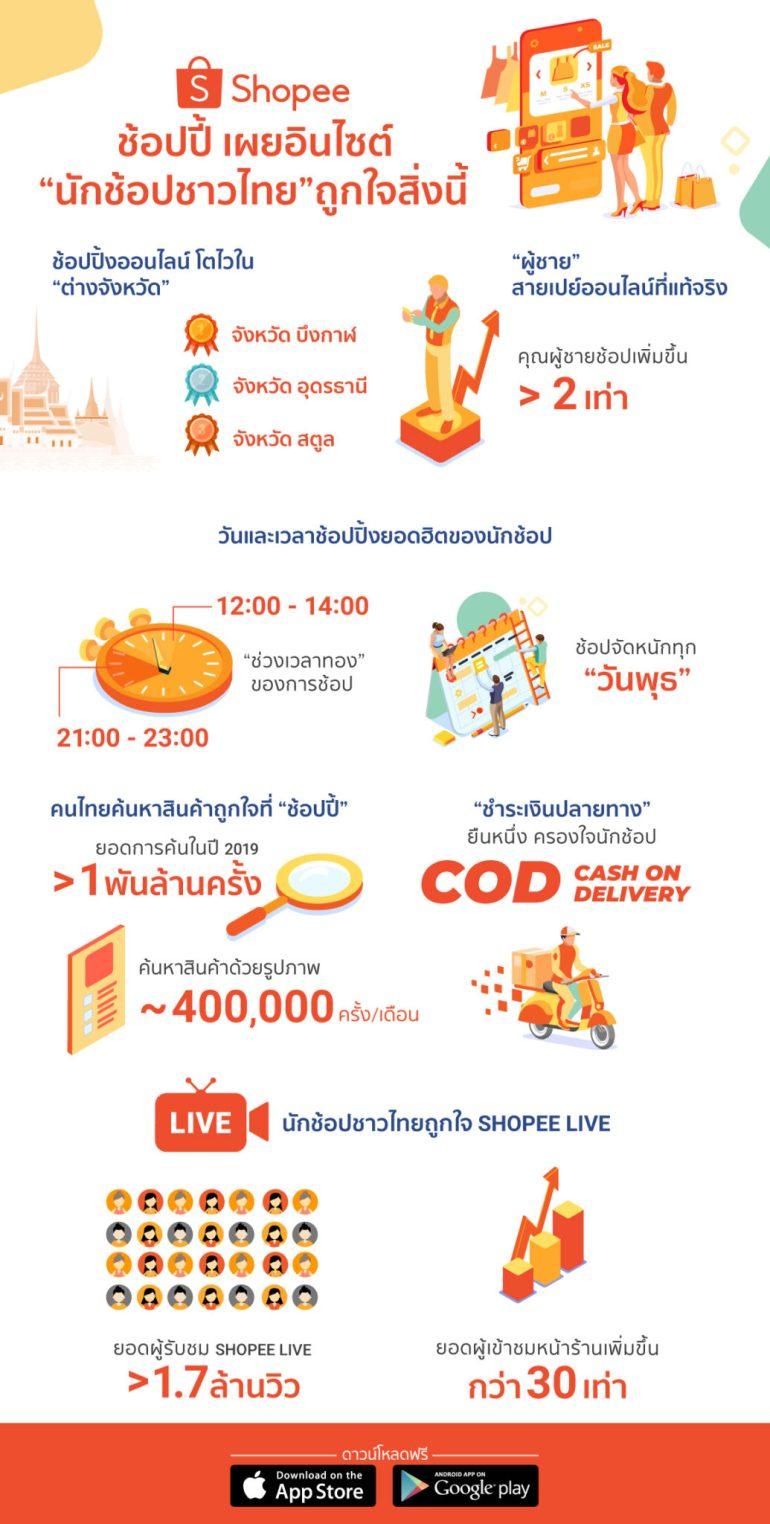 'ช้อปปี้' เผยอินไซต์ 'นักช้อปชาวไทย' ถูกใจสิ่งนี้ 13 -