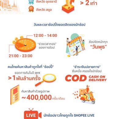 'ช้อปปี้' เผยอินไซต์ 'นักช้อปชาวไทย' ถูกใจสิ่งนี้ 14 - ข่าวประชาสัมพันธ์ - PR News
