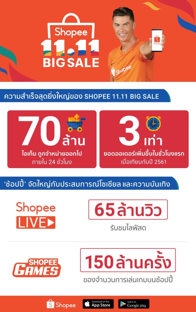 'ช้อปปี้' สร้างประวัติศาสตร์ความสำเร็จสุดยิ่งใหญ่ ในแคมเปญ Shopee 11.11 Big Sale ด้วยยอดขาย 70 ล้านชิ้น 13 -