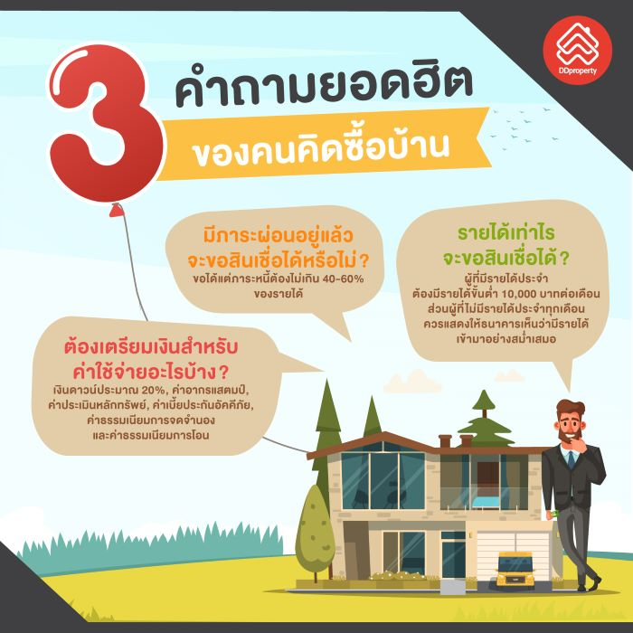 วัยทำงานต้องรู้ กู้ซื้อบ้านอย่างไรให้พิชิตใจธนาคาร 13 -