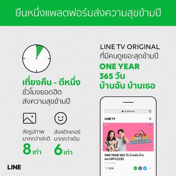LINE ยืนหนึ่งแพลตฟอร์มในใจคนไทยตลอดปีเผยพฤติกรรมผู้ใช้ชาวไทยที่ติดอันดับโลก 15 -