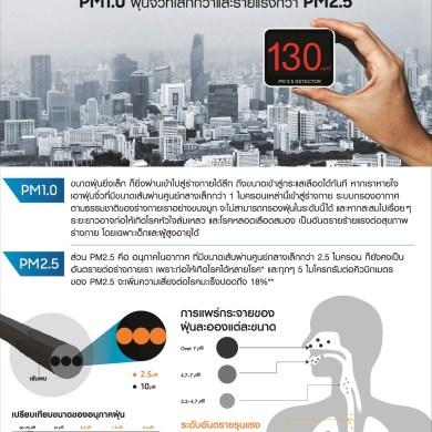 """เมื่อเมืองไทยไม่ได้มีแค่ PM 2.5 รับมือ """"ฝุ่นจิ๋ว"""" ด้วยเทคโนโลยีฟอกอากาศอัจฉริยะจากซัมซุง 16 -"""