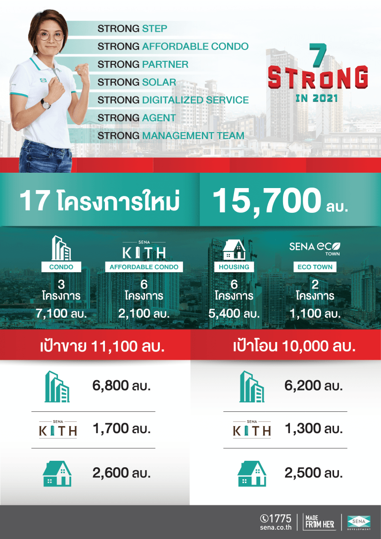 SENA สร้างนิวไฮ 2020 กำไรพุ่ง 1,119 ล้านบาท ตั้งธงปีฉลู กวาดยอดขาย – โอนทั้งปีหมื่นล้าน 13 - SENA Development