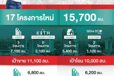 SENA สร้างนิวไฮ 2020 กำไรพุ่ง 1,119 ล้านบาท ตั้งธงปีฉลู กวาดยอดขาย – โอนทั้งปีหมื่นล้าน 21 - Update