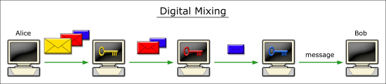 Figure 2: Digital mixing - a three-layered encrypted<br /><br /><br /><br /> message being processed