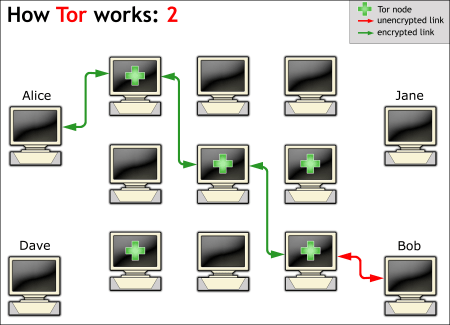Figure 5: How Tor works (2) - Alice connecting to Bob
