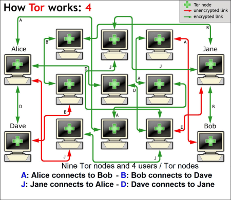 Figure 7: How Tor works (4) - Alice as a Tor node