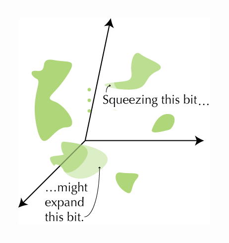 "The same green blobs superimposed on a skewed set of axes. The text says, ""Squeezing this bit,"" pointing to a small bit of the language blob, ""might expand this bit,"" pointing to an enlarged portion of the culture blob."