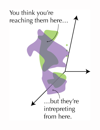 "Focusing on the blobs labelled ""culture,"" the purple and green blobs overlap but not completely. The text says, ""You think you're reaching them here,"" pointing to a section of overlap, ""but they're interpreting from here,"" pointing to a section of purple blob with no overlap."