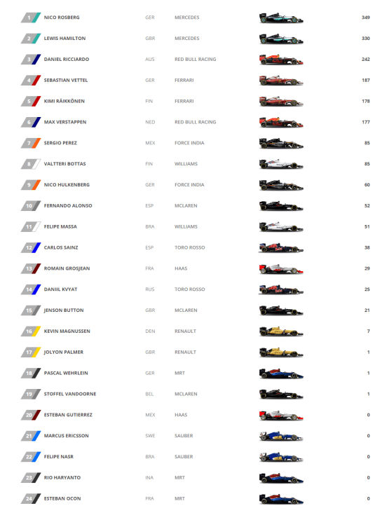 drivers-standings