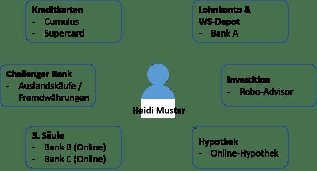 Anforderungen Heidi Muster