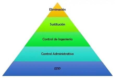 Jerarquía de controles para disminuir el nivel de riesgo