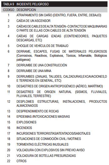 La lista de incidentes peligrosos según el Decreto Supremo 012-2014