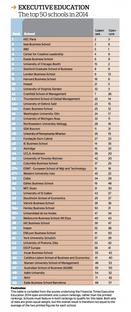 top-50-escuelas-negocio-2014