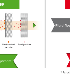 to ensure that these 3 properties are present the quality of the filtering element is crucial iveco uses a multi layer filtering material which stops the  [ 2241 x 964 Pixel ]