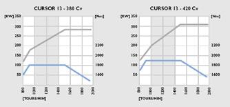 Le moteur Cursor 13 est disponible en 3 puissances: 380