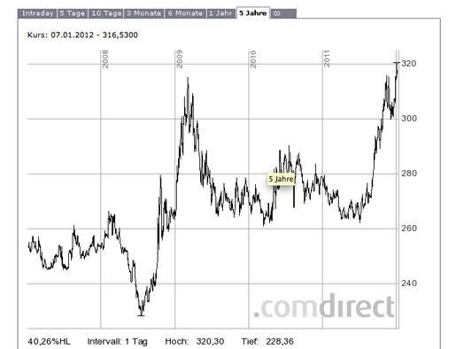 EUR/HUF árfolyamgrafikon 2006 óta