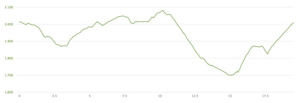 Altimetria - Quota e Km - Trekkina Alpe di Siusi