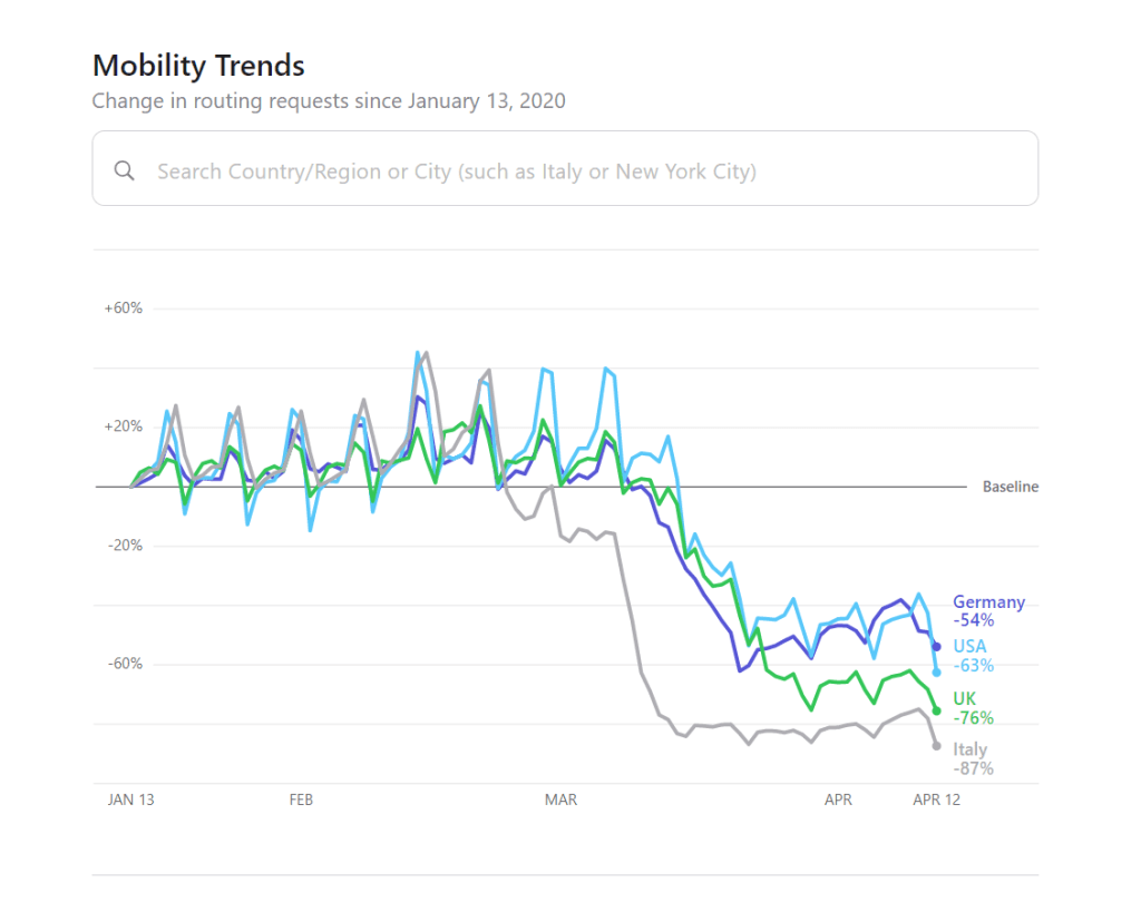 Apple Maps Mibility Trends Report