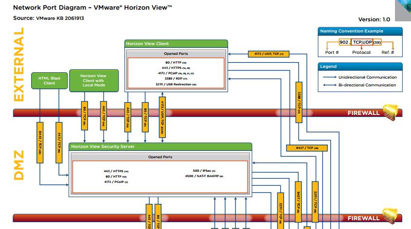 vmware basic diagram solar panel wiring for caravan horizon view network port ivobeerens nl viewdiagram