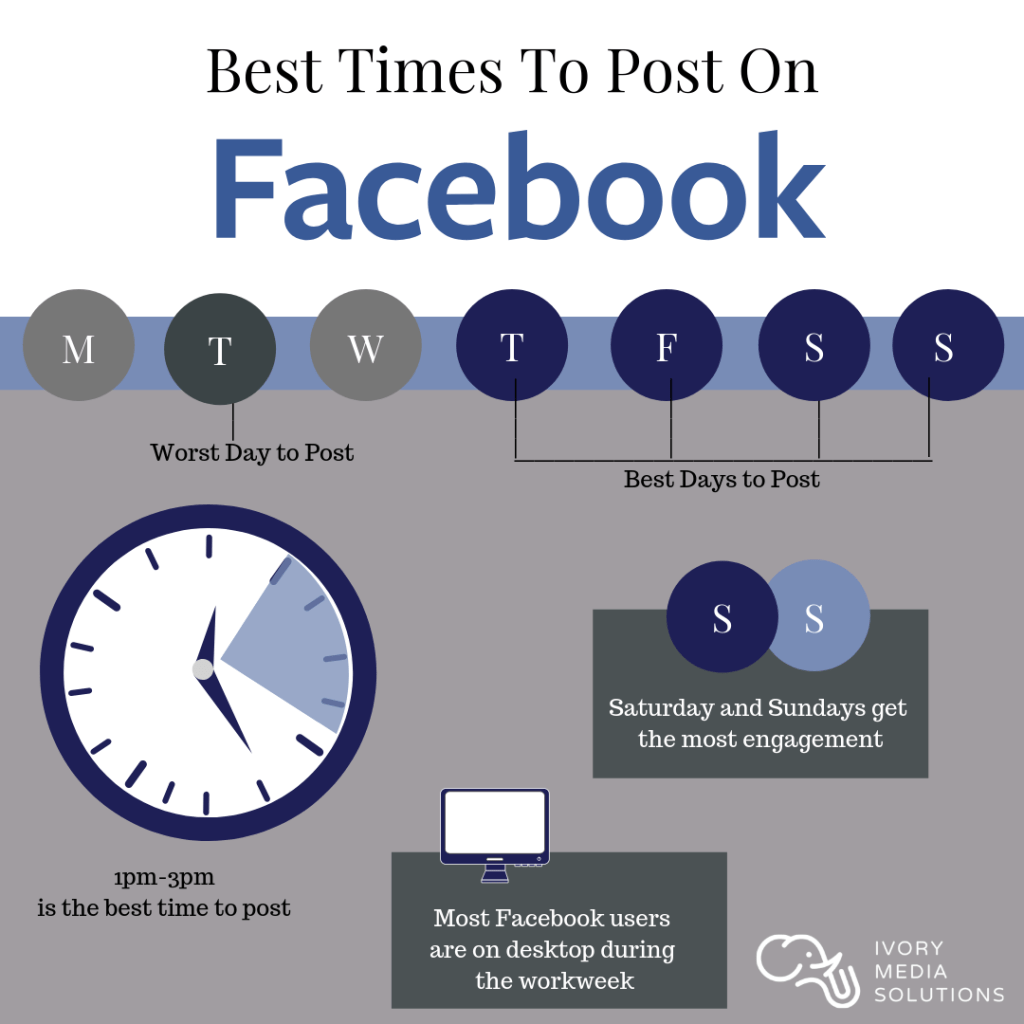 What is the best the time to post on social media? | Ivory Media