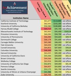 ivyachievement computer science employment top salaries copy [ 1502 x 1297 Pixel ]