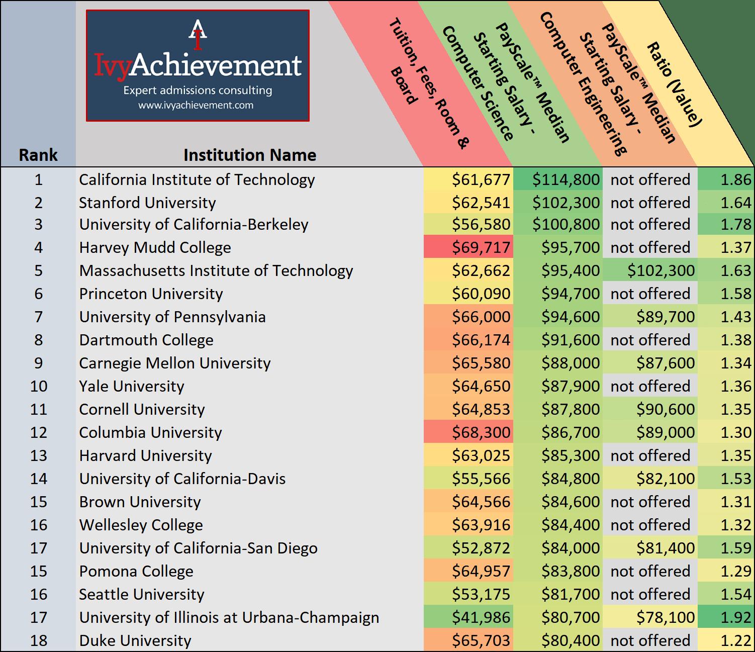hight resolution of ivyachievement computer science employment top salaries copy