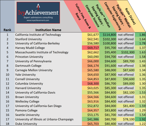 small resolution of ivyachievement computer science employment top salaries copy