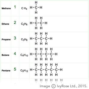 Homologous Series : Organic Chemistry